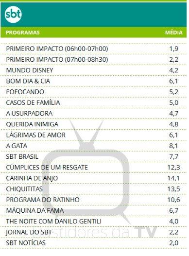 Rating Carinha de Anjo Lucero